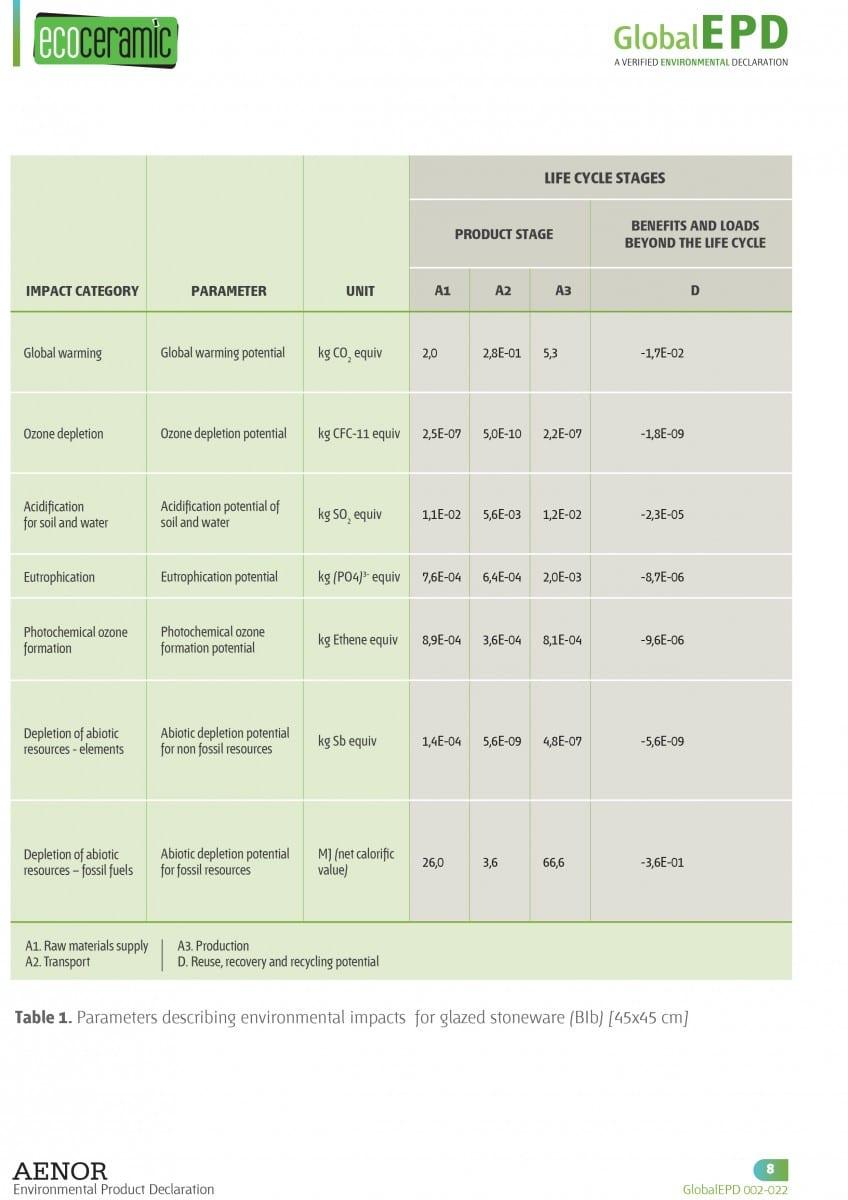 GlobalEDP 002-022 ENG ECOCERAMIC-8